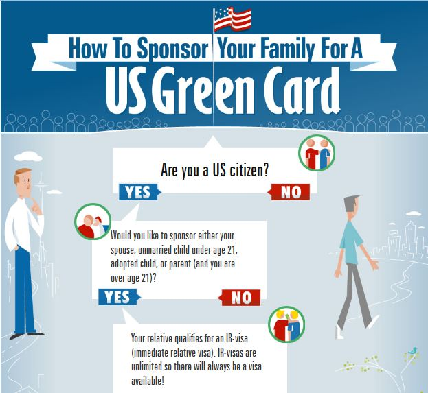 infographic-step-by-step-green-card-family