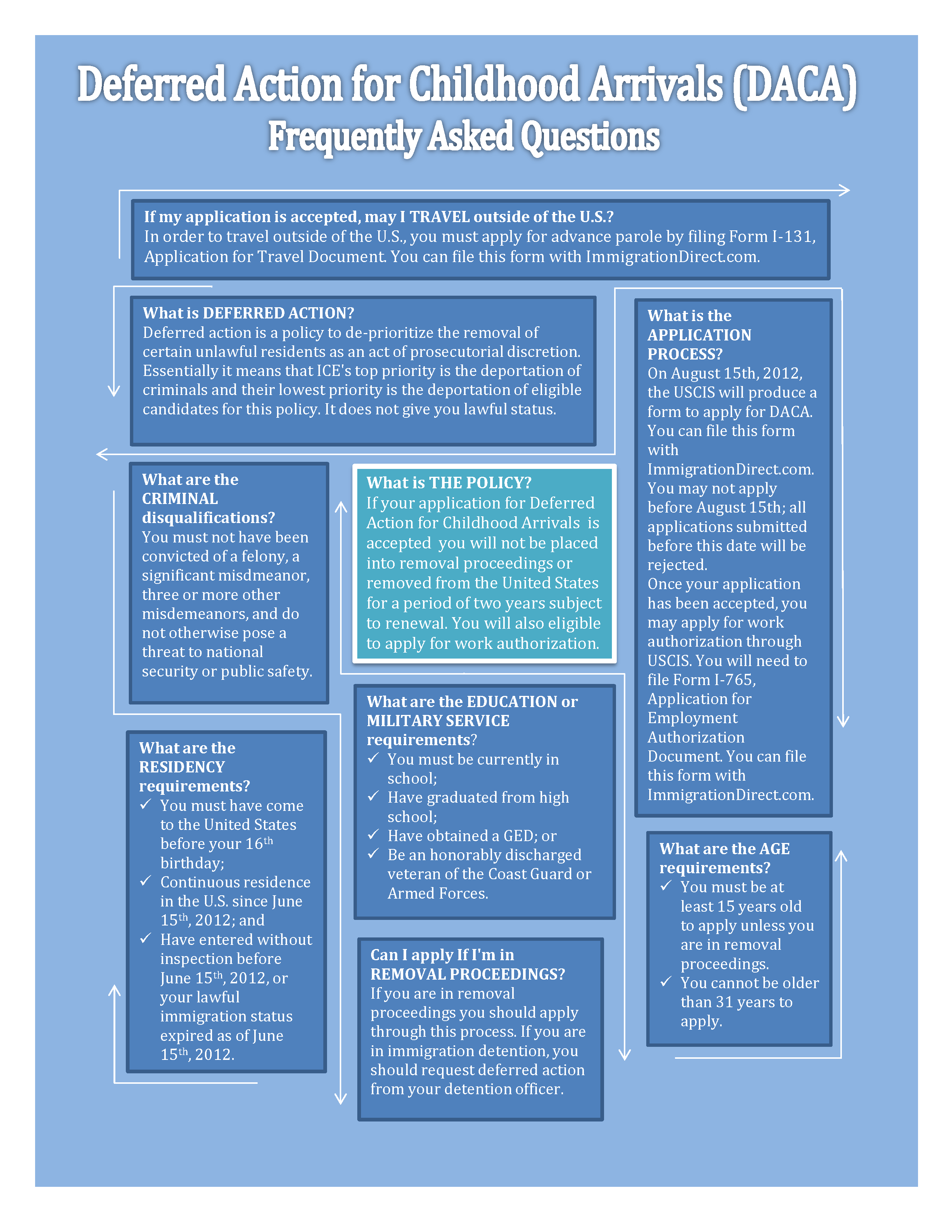 Deferred action for childhood arrivals infographic post navigation falaconquin