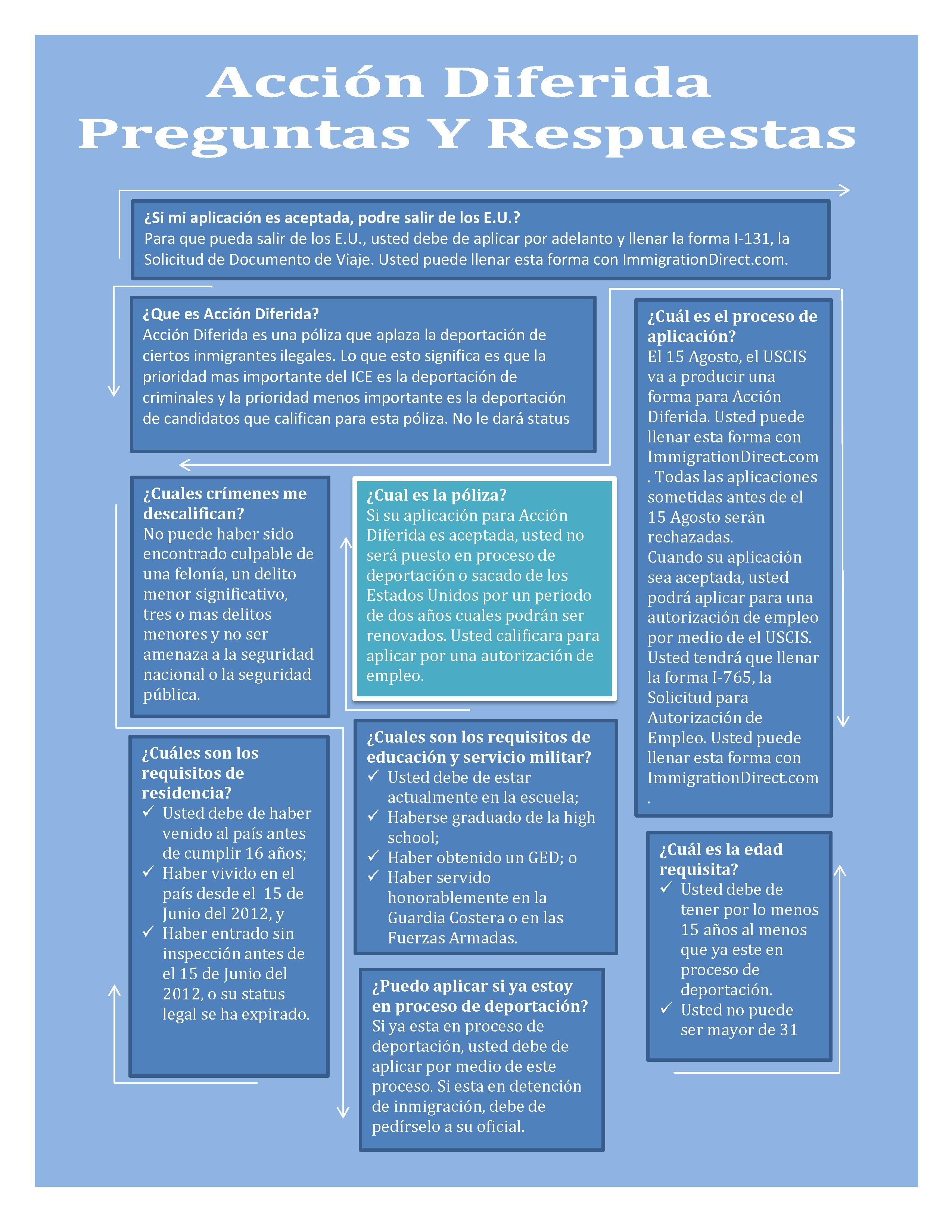 DA infographic Spanish1