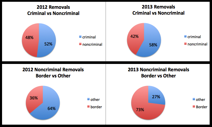 2012-2013 Removal Numbers