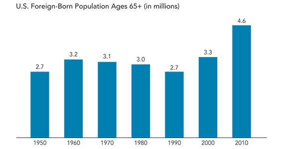 How Many Senior Immigrants Live In the U.S ...