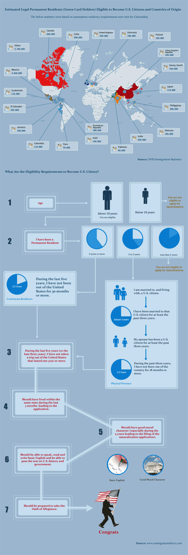 Become US Citizen Infographics